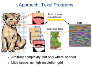 TexelPrograms