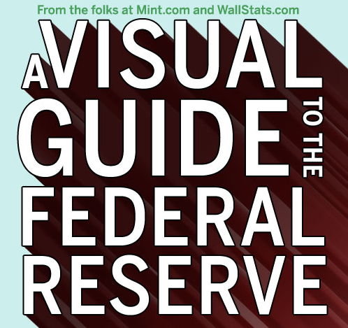 A Visual Guide to the Federal Reserve