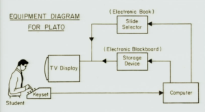 PLATO equipment diagram